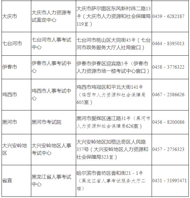 黑龙江各市(地)现场人工核验地址和咨询电话2.png