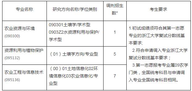 浙江大学环境与资源学院2021年考研调剂信息