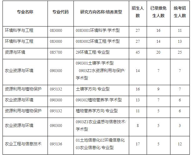 浙江大学环境与资源学院 2021年招生计划