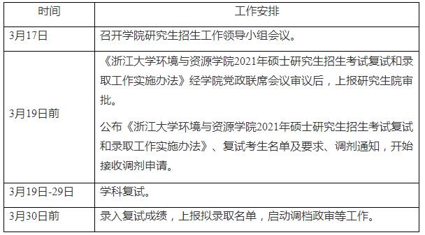 浙江大学环境与资源学院2021年复试工作安排