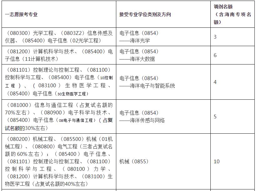 浙江大学海洋学院2021年考研校内调剂信息