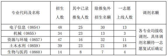 浙江大学海洋学院2021年考研复试录取办法及复试名单