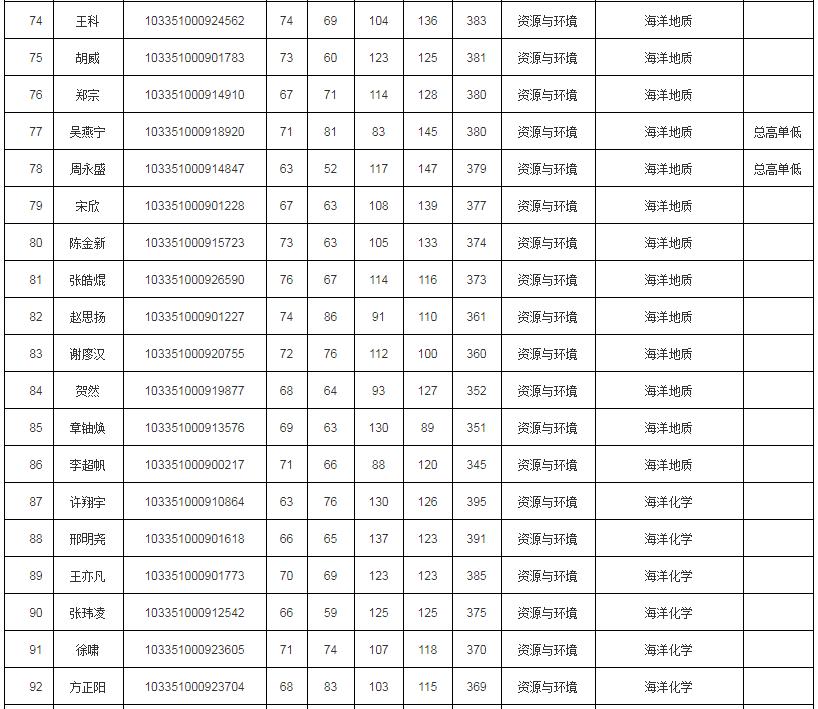 浙江大学海洋学院2021年考研调剂复试安排及复试名单