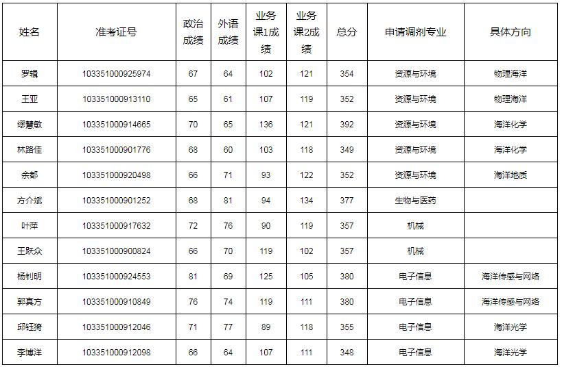 浙江大学海洋学院2021年考研调剂复试递补名单