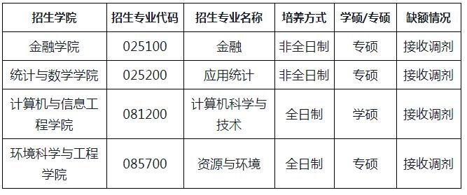 浙江工商大学2021年考研第二轮调剂公告