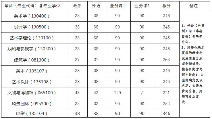 中国美术学院2021年考研复试分数线