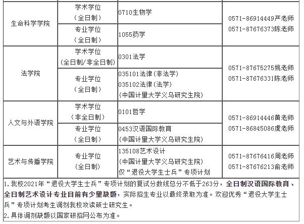 中国计量大学2021年考研调剂公告