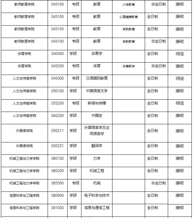 宁波大学2021年考研调剂公告