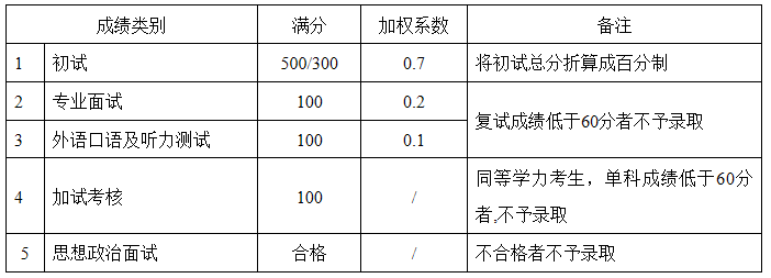 硕士研究生复试各项成绩(等级)、加权系数标准(除外国语学院)