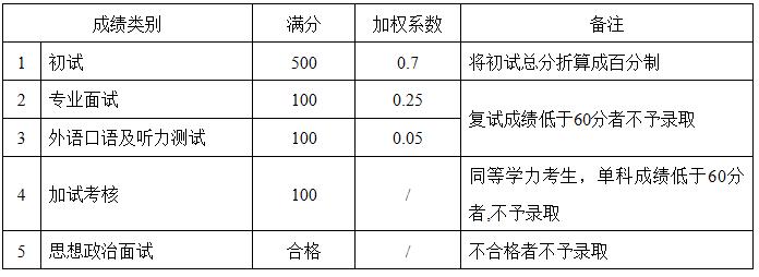 外语学院学术型硕士研究生复试各项成绩(等级)、加权系数标准