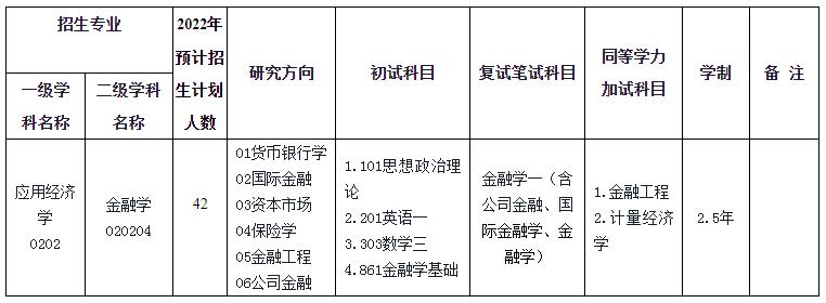 2022年浙江工商大学金融学院硕士研究生招生专业目录(学术型、全日制)
