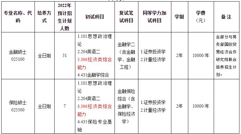 2022年浙江工商大学金融学院硕士研究生招生专业目录(专业学位、全日制)