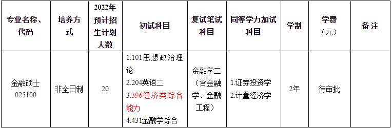 2022年浙江工商大学金融学院硕士研究生招生专业目录(专业学位、非全日制)