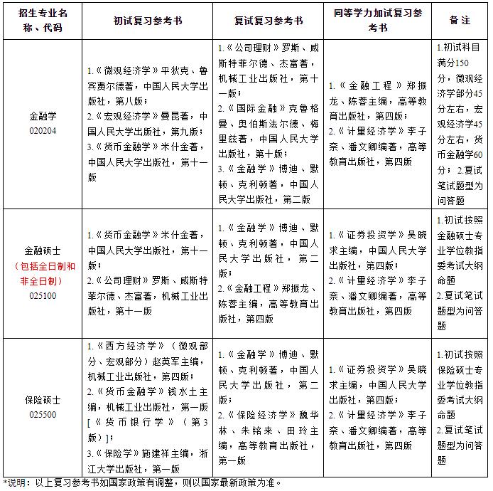2022年浙江工商大学硕士研究生招生专业复习参考书目