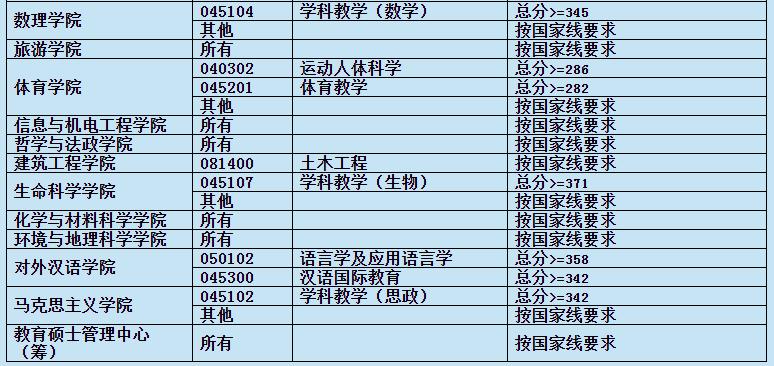 上海师范大学2021年考研复试分数线