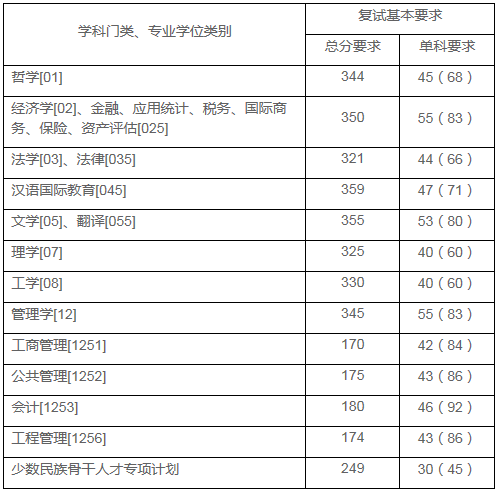 上海财经大学2021年考研复试分数线