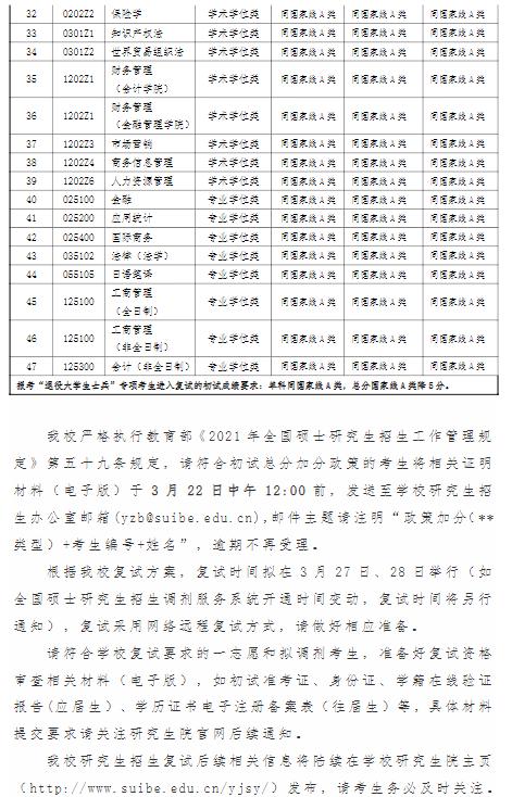 上海对外经贸大学2021年考研复试分数线