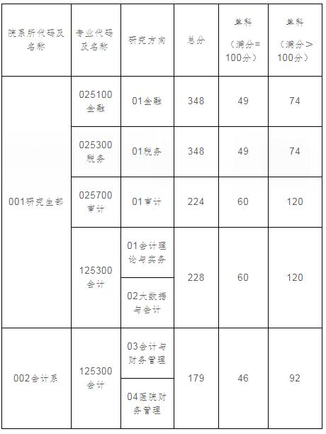 上海国家会计学院2021年考研复试分数线