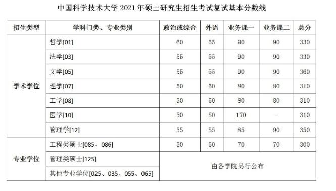 中国科学技术大学2021年考研复试分数线